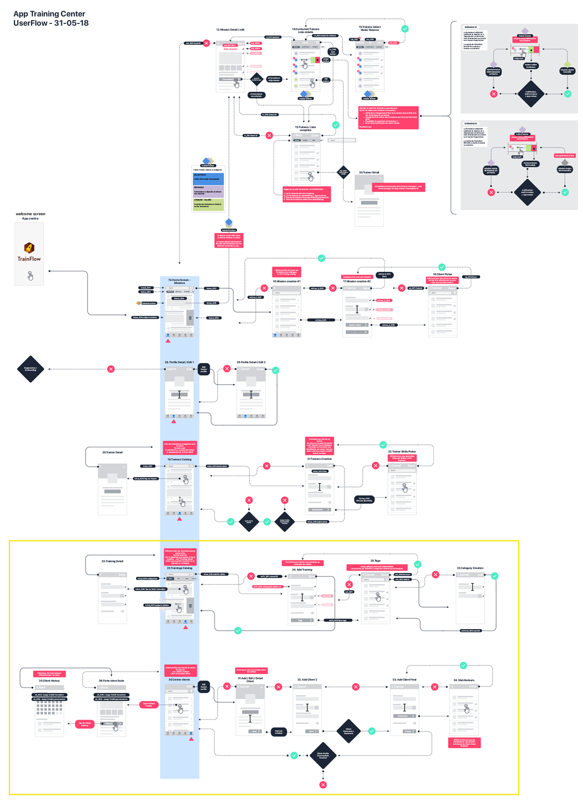 AppTrainingCenter UserFlow 310518